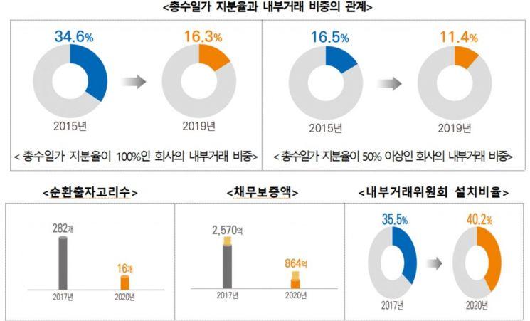文정부 4년간 대기업 '순환출자고리' 282→16개·'내부거래비중' 35→16%