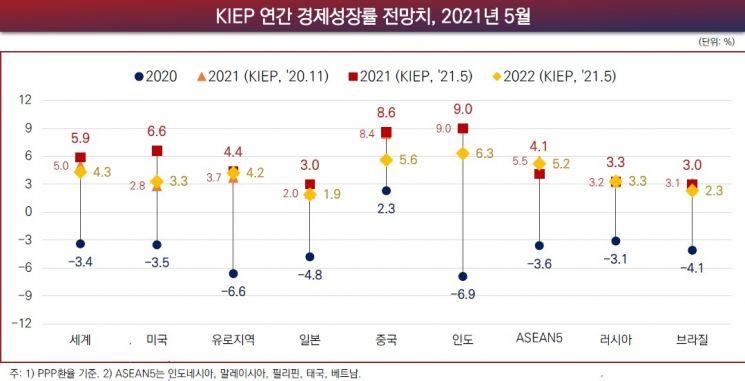 자료=대외경제정책연구원(KIEP)