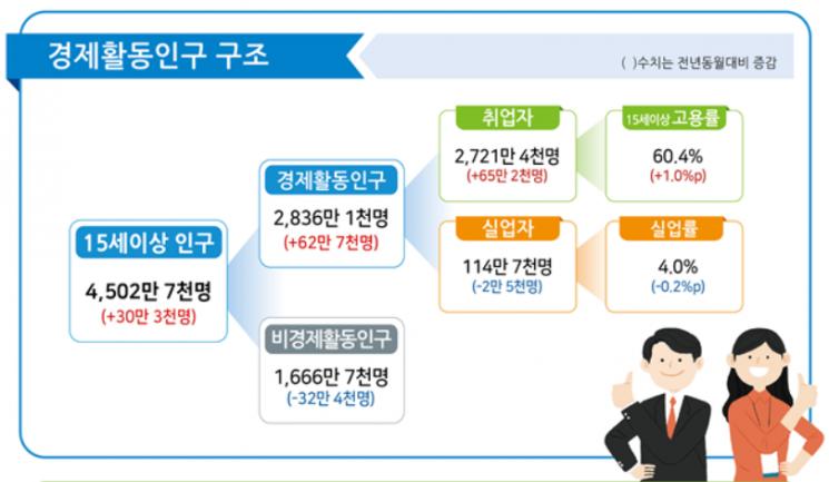 4月 취업자 65.2만명↑…6년8개월만 최대폭 증가(상보)