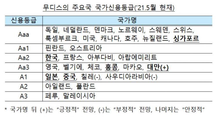 무디스, 韓 올해 성장률 전망치 3.1%→3.5% 조정…고령화·정부부채 등은 우려