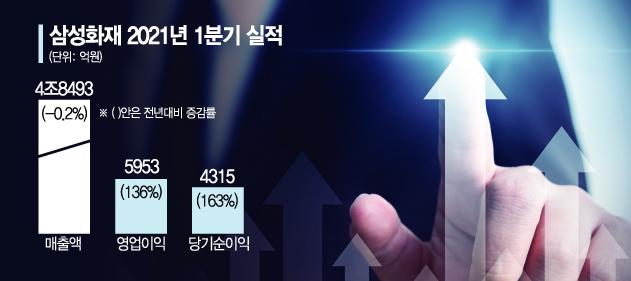 """삼성화재, 1분기 당기순익 163%↑…특별배당 빼도 """"역대 최대""""(종합)"""