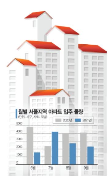 입주 '뚝' 이주 '쑥'…올 여름 서울 전세 시장이 불안하다
