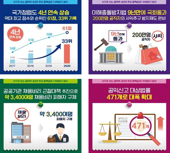 숫자로 보는 국민권익위원회 4년 주요 정책성과.(자료=권익위)