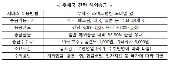 """""""환율 80% 우대""""…우체국 '핀테크형 해외송금' 13일 개시"""