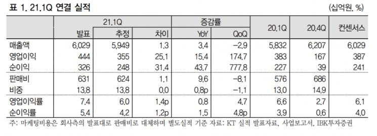 """[클릭 e종목] """"KT, 안정적인 실적에 주주환원 확대 기대감까지"""""""