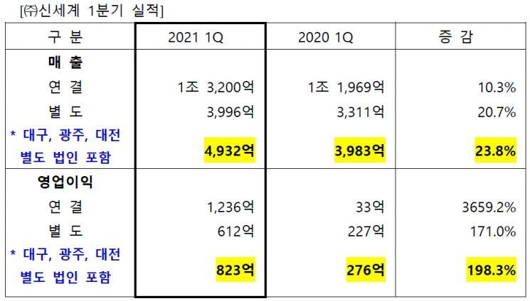신세계, 1분기 영업익 1236억 '깜짝실적'…분기 사상 최대 이익(종합)