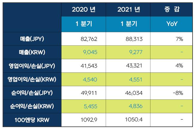 넥슨, 1Q 매출 9277억원…전년比 7%↑ (종합)
