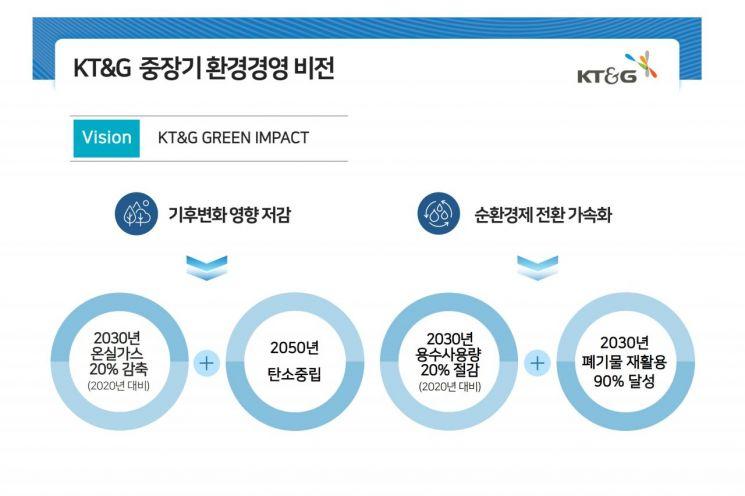 KT&G, 2050년까지 온실가스 배출량 '0' 도전