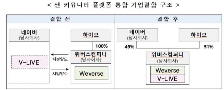 공정위, 네이버 '브이라이브'-하이브 '위버스' 통합 승인…글로벌 초대형 '팬 플랫폼' 탄생