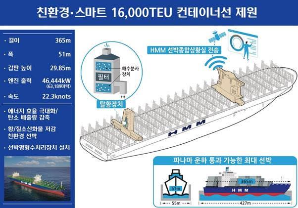 HMM, 초대형 컨테이너선 '한바다호'…23일 수출 지원 조기 투입