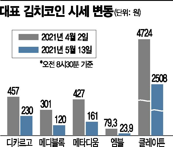 국내 가상화폐 업체가 발행한 '김치코인'의 시세가 지난달 대비 절반 이상 떨어졌다.