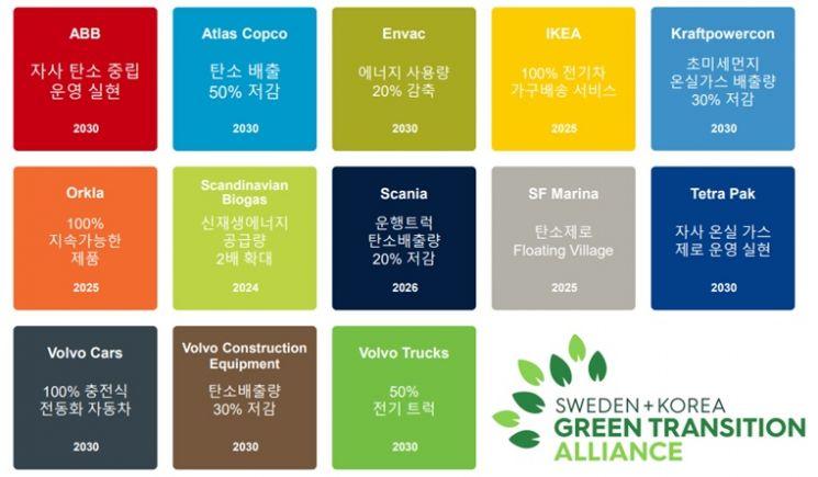 한국·스웨덴 녹색전환연합이 발표한 녹색전환 및 탄소중립 달성을 위한 각 기업들의 구체적인 활동 계획과 목표. [사진제공=이케아 코리아]