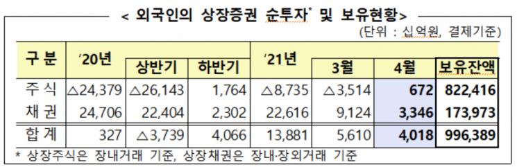 4월 외국인 국내주식 6720억 순매수...상장주식 보유액 822조