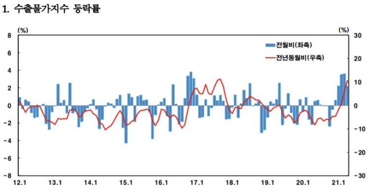 4월 수출물가 2.2% 상승…수입물가 0.5% 하락