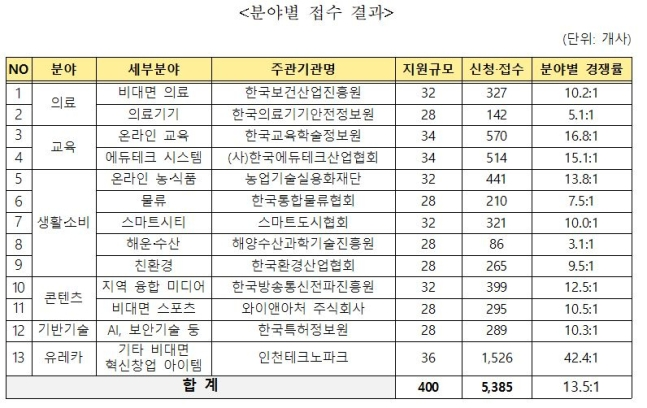 비대면 스타트업 육성사업에 5385개사 지원…경쟁률 13.5대 1