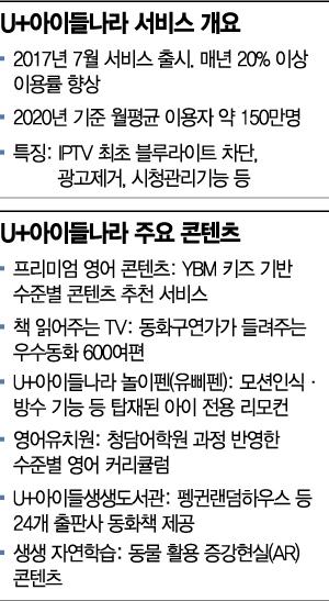 '믿고 보는 콘텐츠' 아이들나라, U+tv 간판으로 시선집중