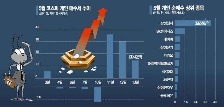 코스피 1.07% 상승 마감.. 8만전자 재입성