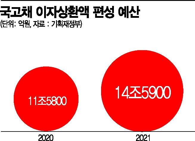 [금리인상 리스크]올해 국채 이자만 14.4兆…국가채무 총량관리 나서야