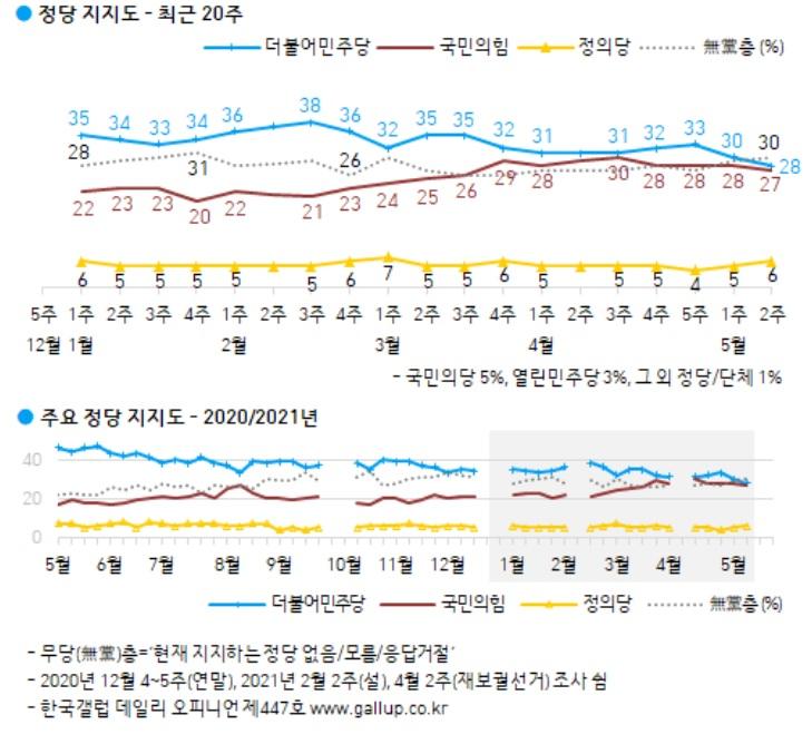 인사청문 거치며 민주당 지지율, 30%대 붕괴[갤럽]