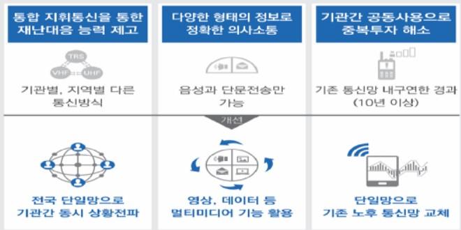 """LTE 기반 전국 단일 '재난안전통신망' 가동…전해철 """"전국 통신망 일원화, 세계 최초"""""""