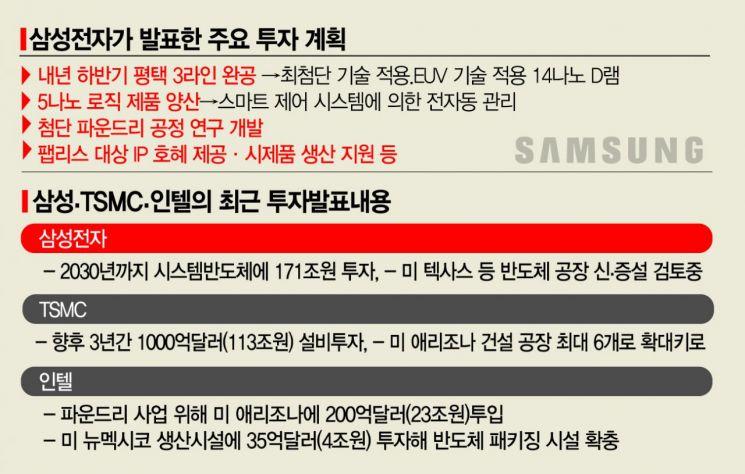 삼성의 큰 걸음…메모리·시스템 동시 제패 '171兆 플랜' 스타트