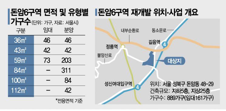 '오세훈표 소셜믹스' 돈암6, 서울시 건축심의 통과