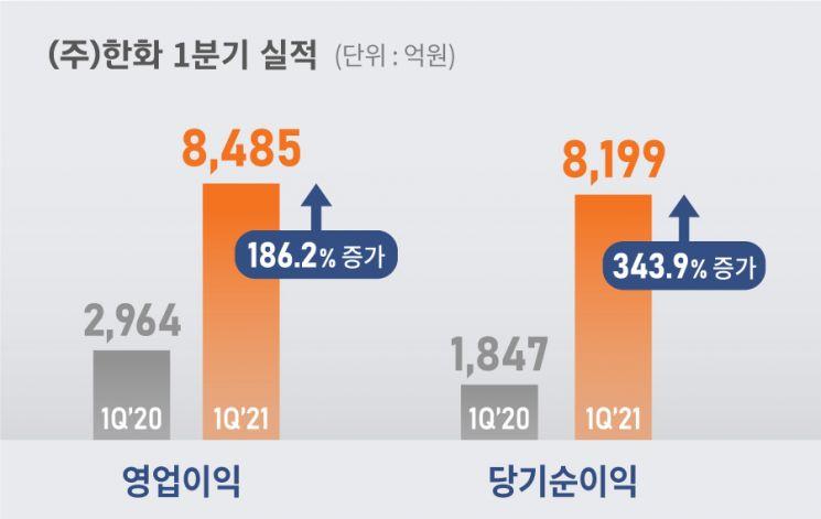 ㈜한화, 1Q 영업익 8485억원…전년比 186%↑(상보)