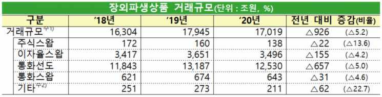 """작년 장외파생상품 거래 전년比 5.2% ↓...""""코로나19 여파"""""""