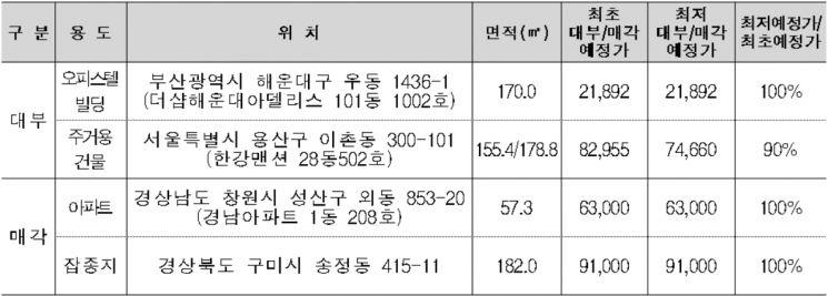 한국자산관리공사가 대부·매각 예정인 주요 국유재산 관심물건. 사진=한국자산관리공사