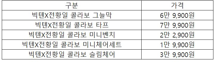 """""""6개월 준비"""" 이마트, 빅텐×전황일 캠핑용품 9종 내놨다"""