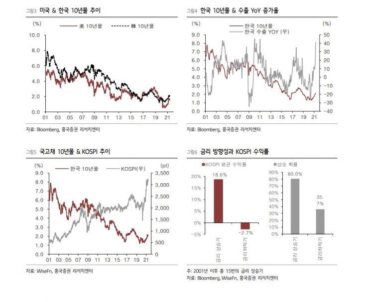 인플레이션·금리 공포…많이 오른 가치주 VS 너무 하락한 성장주