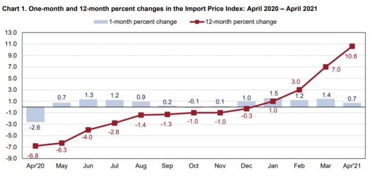 美 4월 수입물가 전년동월비 10.6%↑…인플레 압력 커져