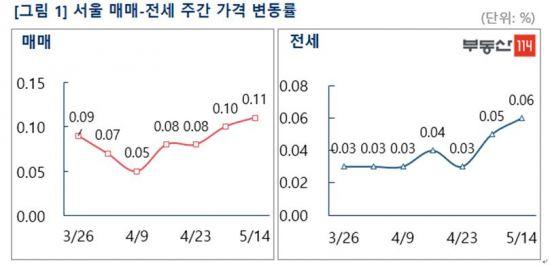 불안한 서울 전세시장…오름폭 다시 확대