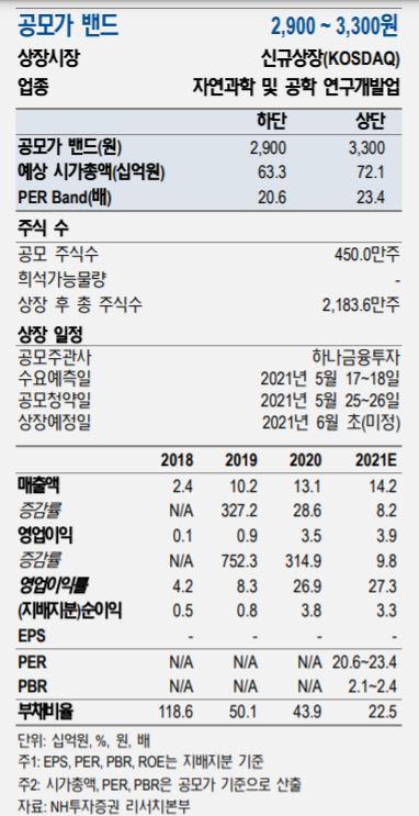 신약개발에 투자해볼까?…'임상 위탁' 에이디엠코리나 내달 상장