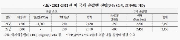 """""""美 국채 공급, 내년부터 점진적 축소…금리 상승압력 제한"""""""