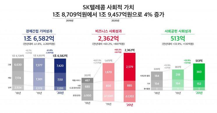 SK텔레콤, 지난해 사회적가치 1조9457억원 창출… 3년 연속 성장