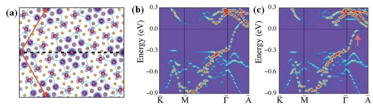 이황화탄탈럼의 부도체성을 계산으로 입증하는 연구그림.