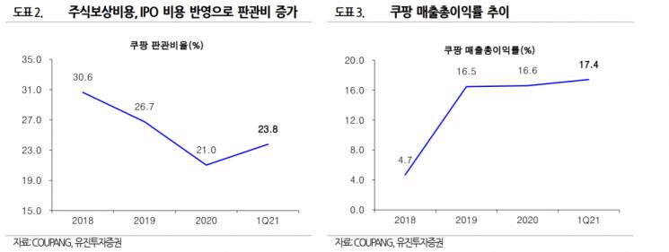 """쿠팡, 차별화된 성장세…""""오버행 리스크 확인 필요"""""""