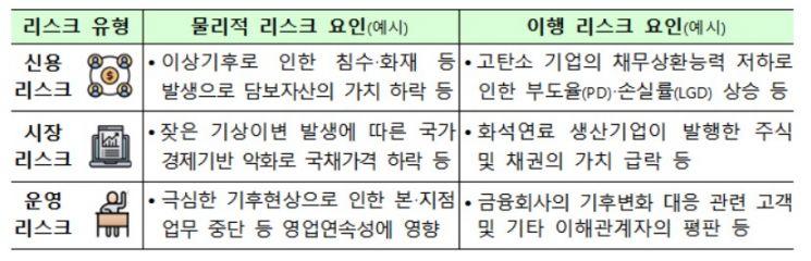 """금융권 위협하는 기후리스크…""""금융권 공동대응 필요"""""""