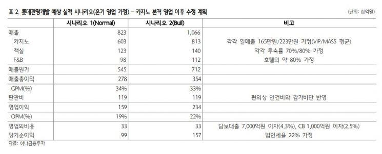 """[클릭 e종목]제주 여행수요 증가…롯데관광, 3분기 손익분기점 달성 """""""