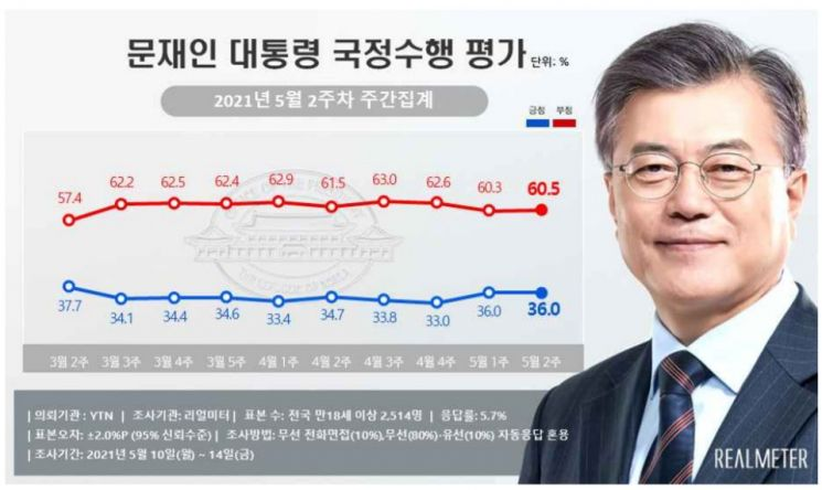 文 대통령 지지율, 2주 연속 36%…부정평가 소폭 늘어 60.5%[리얼미터]