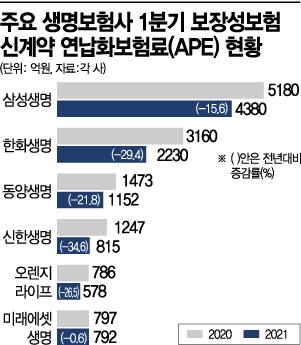 """'무해지보험' 판매 중단했더니…생명보험 시장 위축 """"현실로"""""""