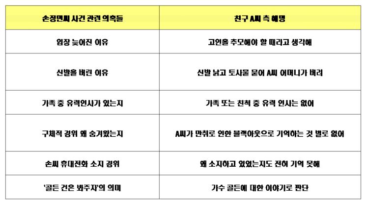 """손정민 친구 측, 제기된 의혹에 입장 표명…""""술에 취해 제대로 기억 못해""""(종합)"""
