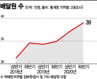 """[라이더 경제]""""배달기사 연봉 1억 사실인가요?"""""""