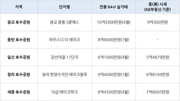 친환경시대 최적의 주거 공간… '호수공원' 인근 아파트 분양 눈길