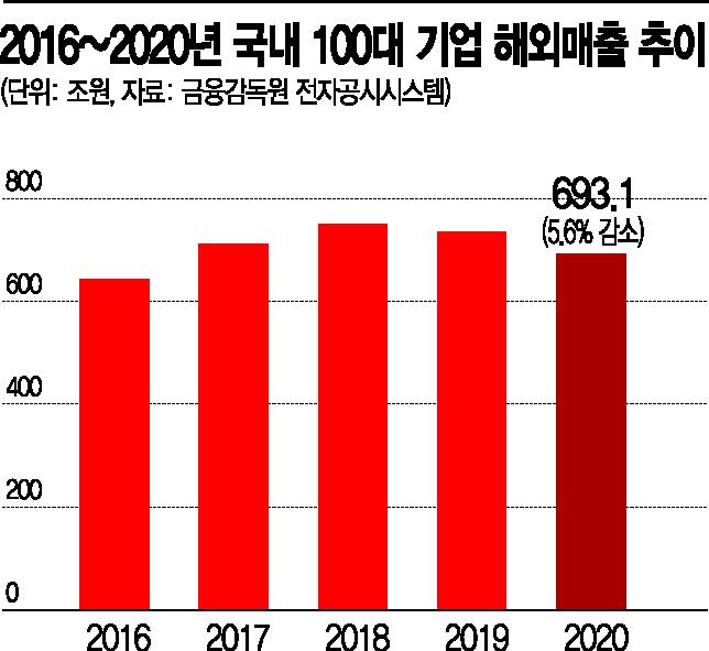 """""""100대 기업 해외매출, 전기·전자 빼면 2년째 퇴보""""(종합)"""