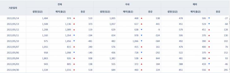 [일일펀드동향] 韓 채권형펀드 4거래일간 1조830억원 순유입