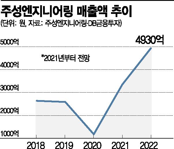"""K-소부장 '당당한 주역' 주성엔지니어링…""""가격보다 기술로 승부"""""""