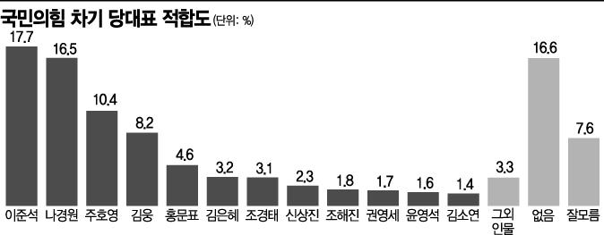 [아경 여론조사]'이준석 돌풍' 국민의힘 당대표 적합도 1위