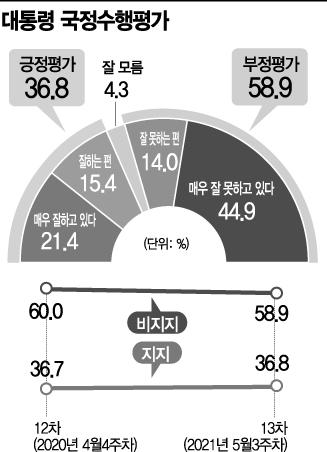[아경 여론조사]文 대통령 국정수행평가, 긍정 36.8% vs 부정 58.9%